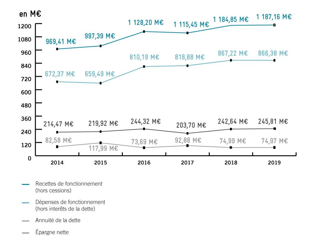 Progression épargne nette